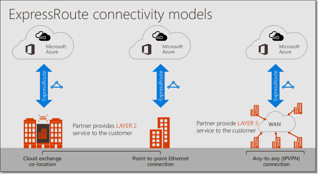 Azure ExpressRoute introduction