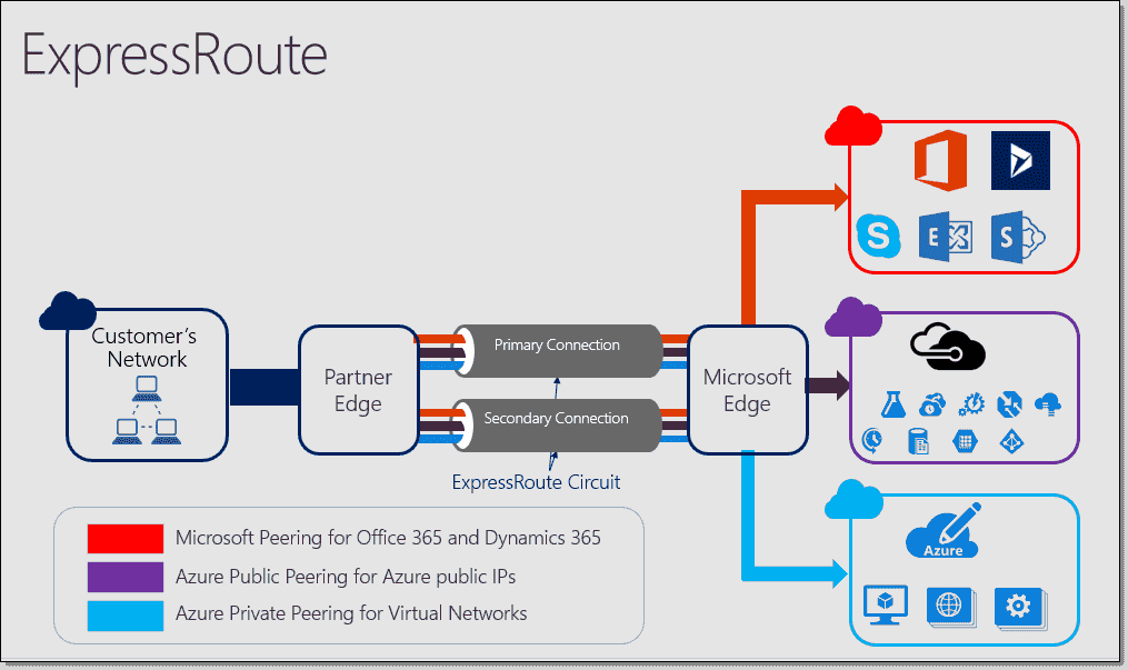 Azure ExpressRoute introduction – 4sysops