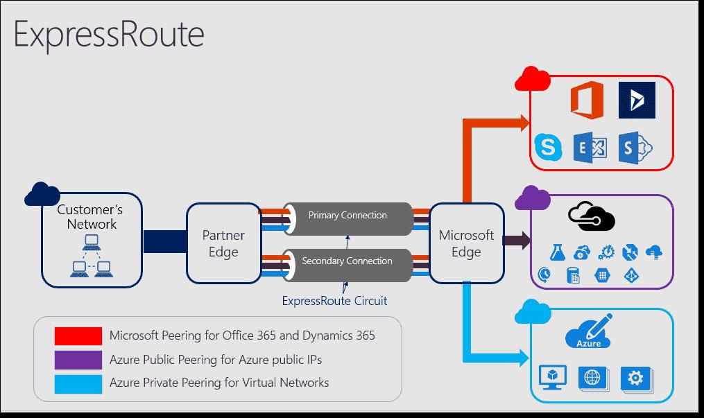 Azure Show Bgp Routes