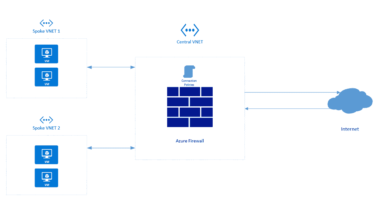 Configuring Azure Firewall with PowerShell – 4sysops