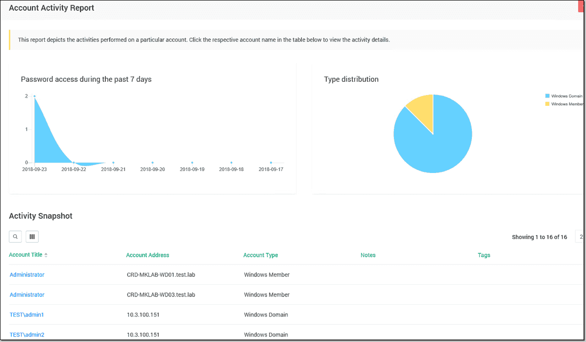 Securden – Manage admin privileges and store passwords securely