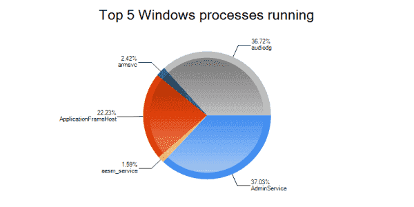 Top five windows processes running