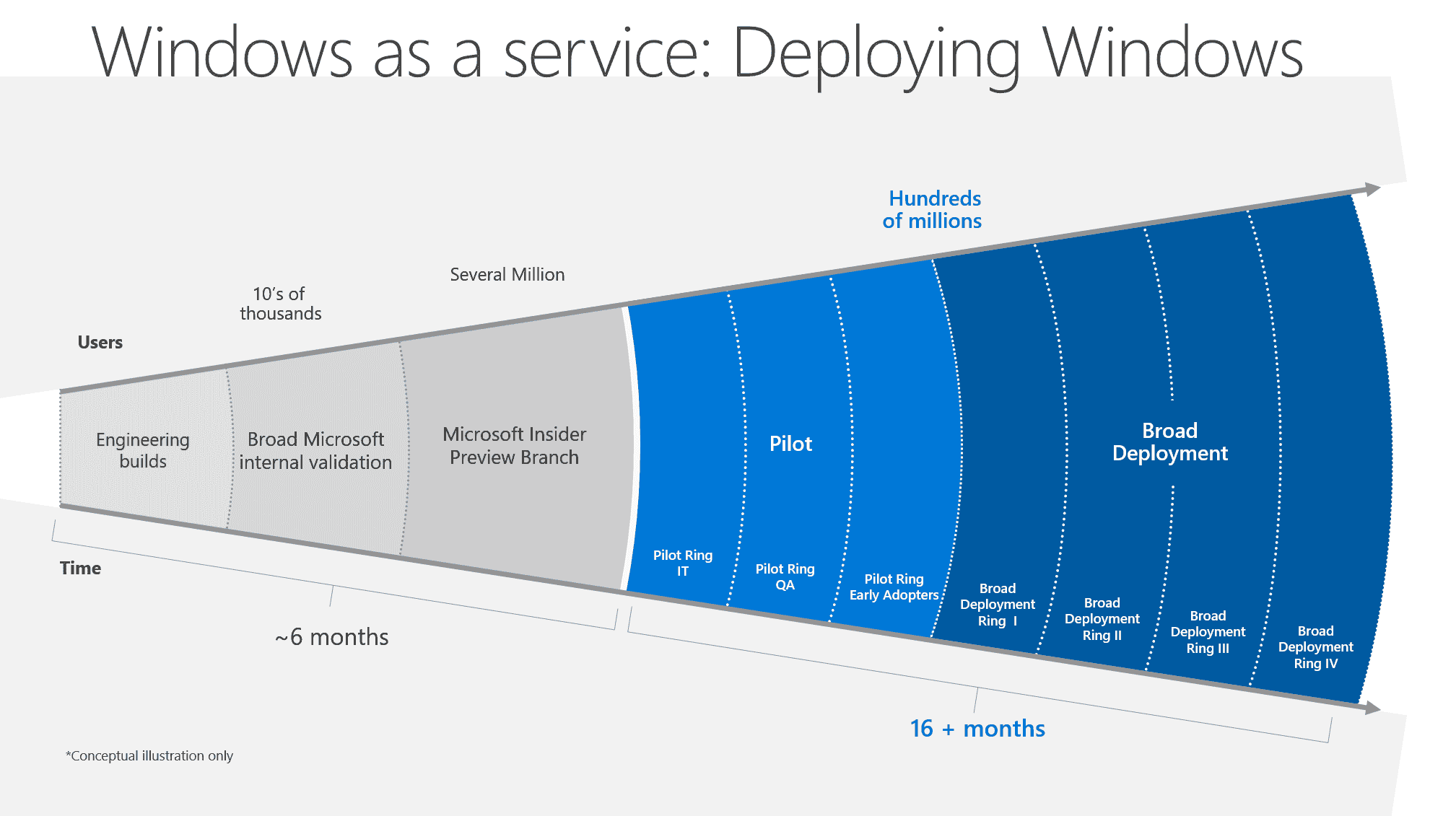 """Customers as guinea pigs: Windows as a service: (with """"courtesy"""" from Microsoft)"""
