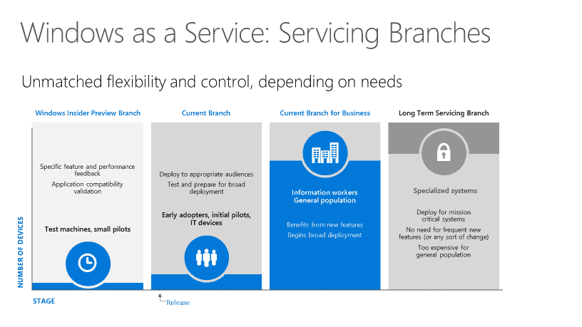 """Windows as a service: servicing branches (with """"courtesy"""" from Microsoft)"""