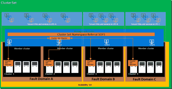 Cluster sets diagram (image courtesy of Microsoft)