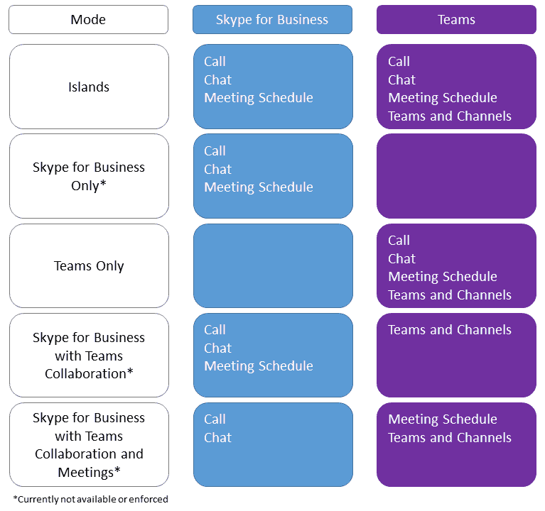 Understanding Microsoft Teams' coexistence and upgrade modes