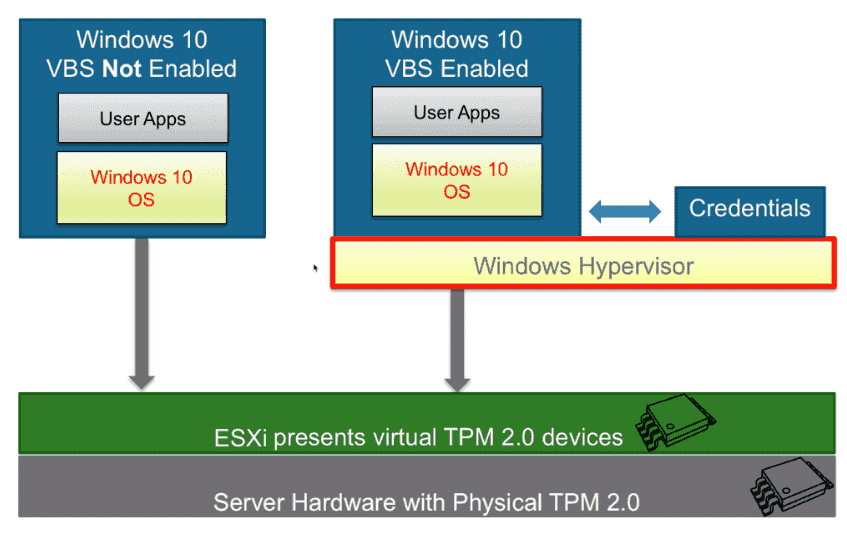 Enable Windows 10 virtualization-based security (vbs) for vSphere