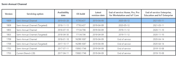 Service deadlines for Windows 10 in various editions and service channel