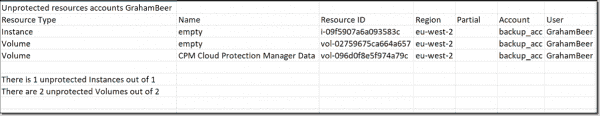 Unprotected resource accounts
