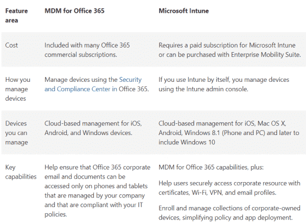Comparison of features between MDM in Office 365 and standalone Intune. Source Microsoft
