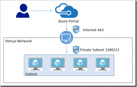 Azure Bastion overview and configuration