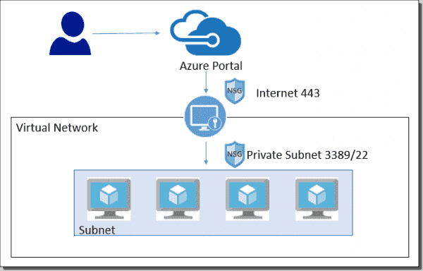 Azure Bastion network overview