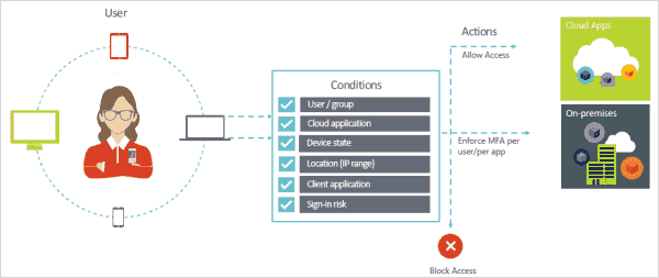 Integration with AAD Conditional Access is designed to restrict access to resources under certain conditions