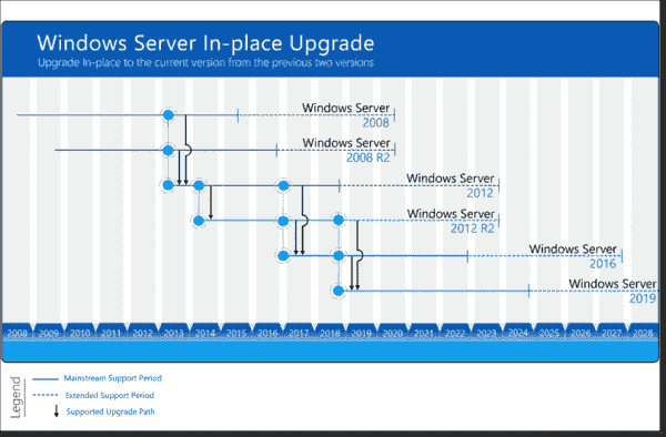 Microsoft supports n + 2 in place upgrades for Windows Server