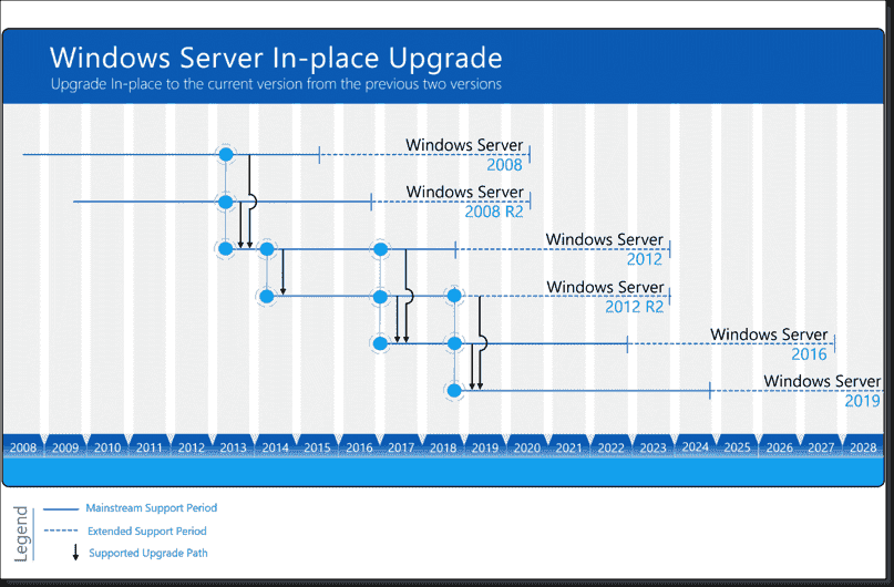 Free Hyper-V Server 2019: New features and limitations