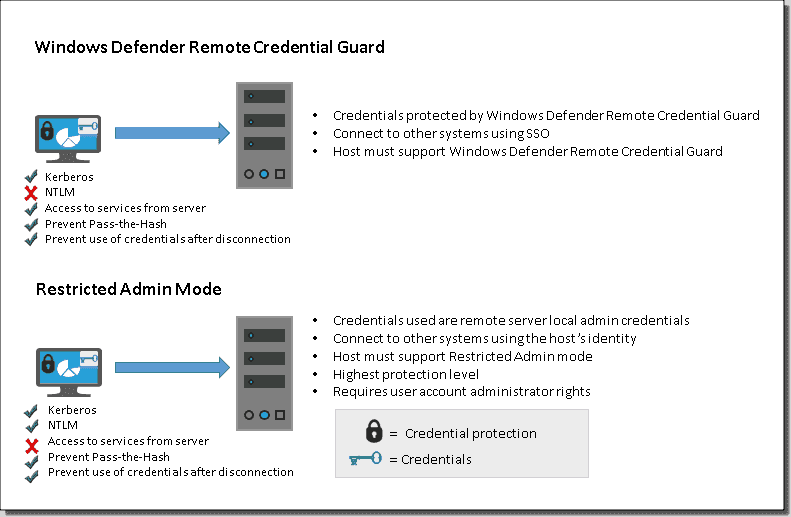 Remote Credential Guard infographic