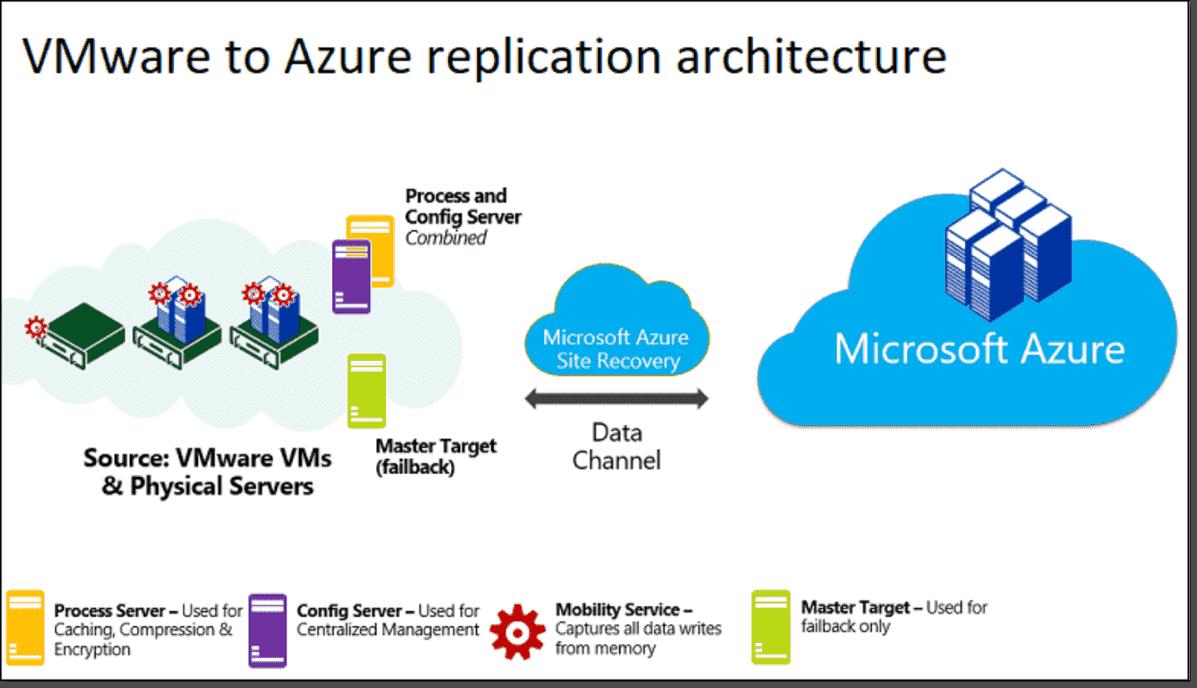 Azure Backup vs. Azure Site Recovery