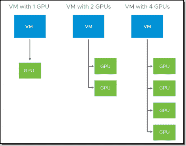 Multiple NVIDIA GRID vGPUs per VM