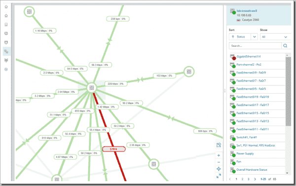 Network maps show usage, bandwidth, and connection status