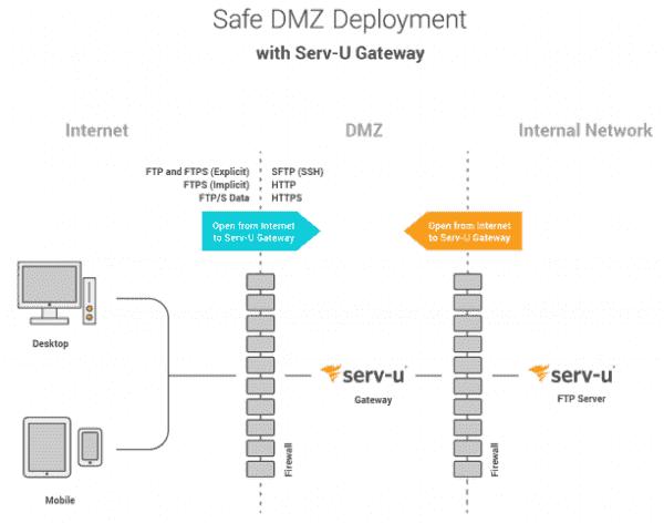 Serv U Gateway architecture overview
