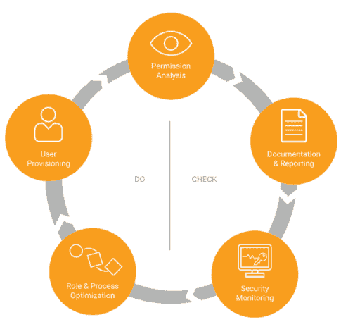 SolarWinds Access Rights Manager's five disciplines of securing access rights (Image courtesy of SolarWinds)
