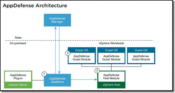 VMware AppDefense architecture
