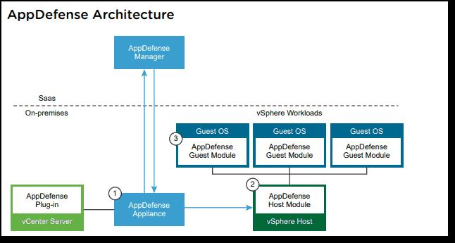 VMware AppDefense architecture