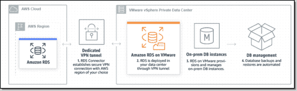 Architecture of Amazon RDS on VMware