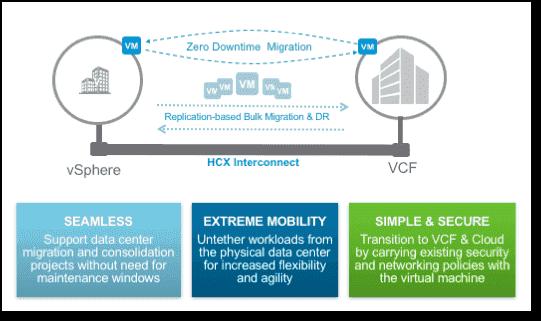 VMware HCX platform
