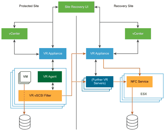 VMware vSphere Replication (VR) 8.2 limitations