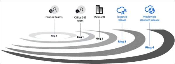 Distribution rings for the desktop applications in Office 365