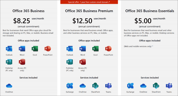 Subscriptions of Office 365 for medium sized companies