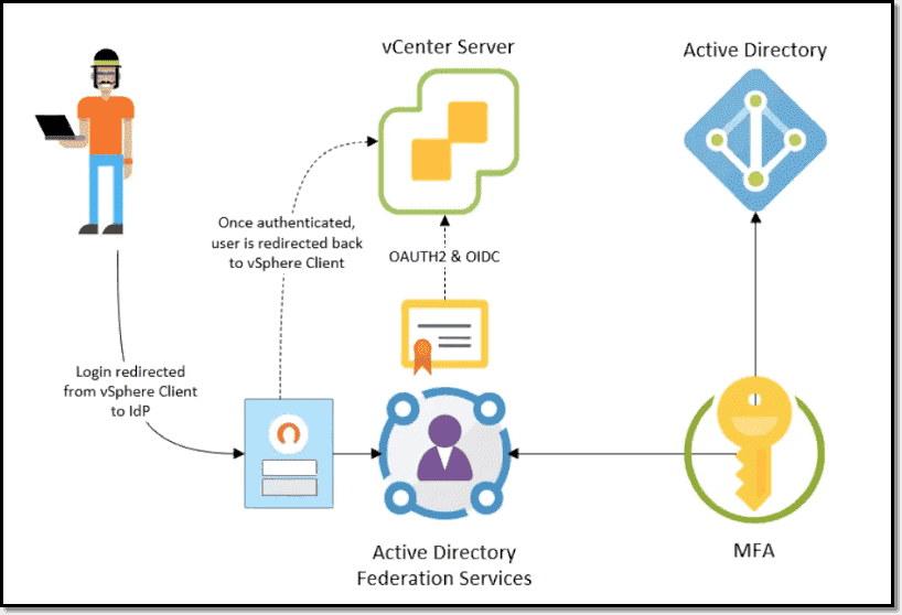 What is vCenter Identity Federation in vSphere 7.0?
