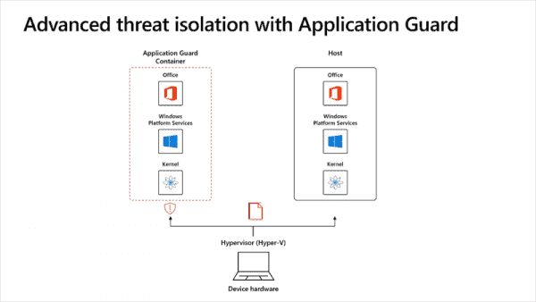 Architecture of Application Guard for Office (image courtesy of Microsoft)