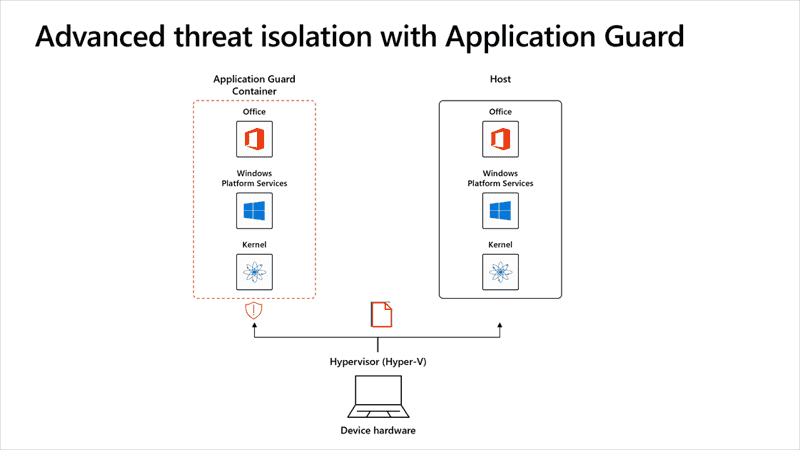 Microsoft Application Guard for Office: Protection against ransomware |  4sysops
