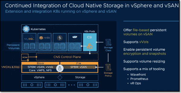 Continued integration of cloud native storage in vSAN