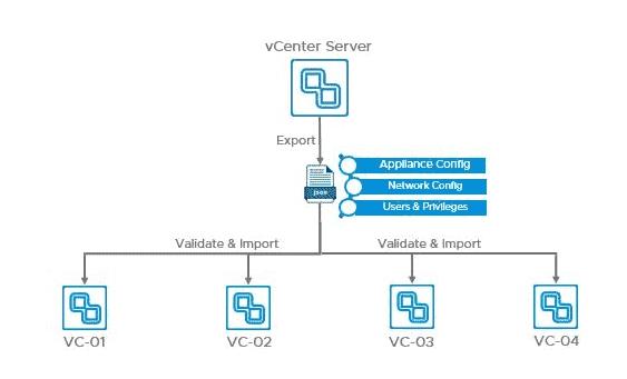 Export vCenter Server profiles