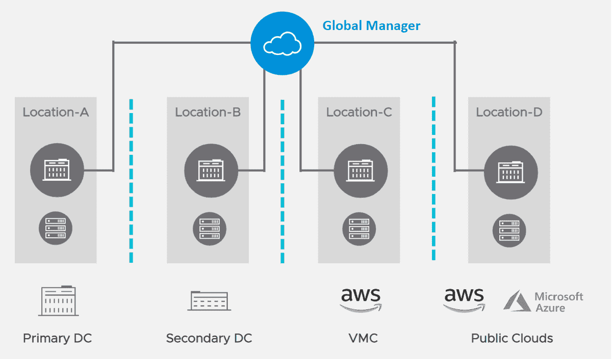 NSX T Global Manager role introduced in NSX T 3.0