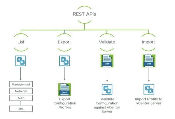 vCenter Server profile REST APIs
