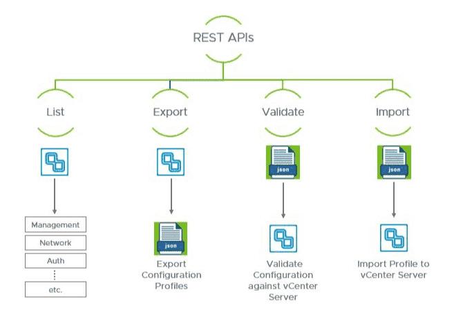 vCenter Server 7.0 profiles