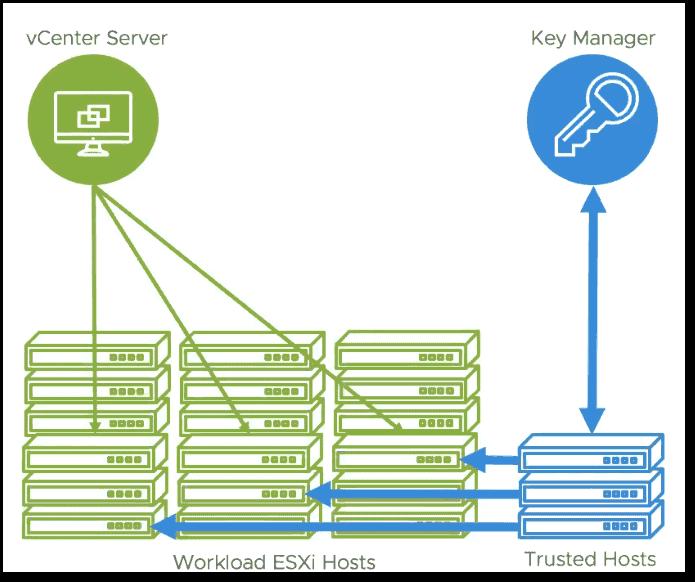 vSphere 7.0: VMware vSphere Trust Authority (vTA)