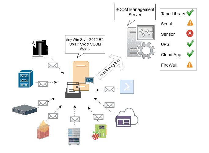 SCOM Addon MailIn: Solution overview