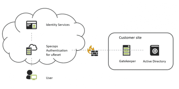 Specops uses a hybrid model consisting of a cloud service and on prem software for uReset