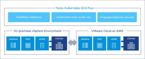 VMware Tanzu Kubernetes Grid on VMC on AWS
