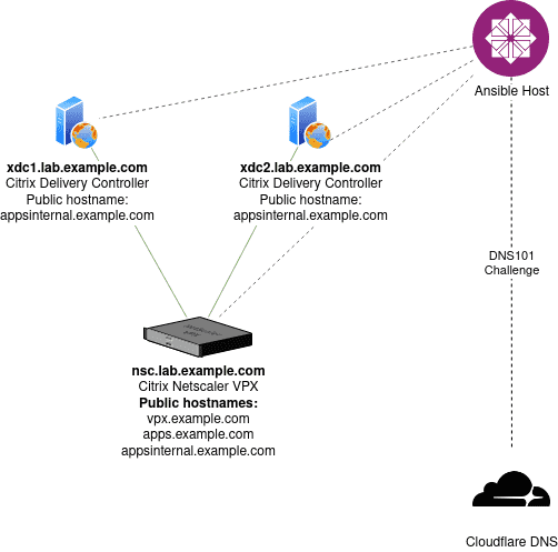 A typical Citrix delivery controller—NetScaler scenario