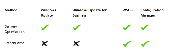 Delivery optimization works with WSUS and Windows Update for Business