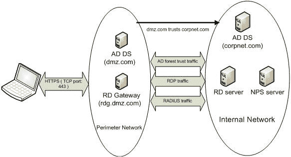 A topology with its own AD forest in the DMZ, which is connected to the internal forest via a one way trust