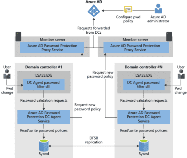 AAD Password Protection architecture