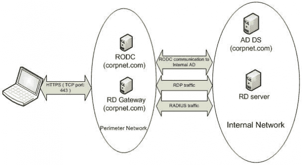 An RODC in the DMZ authenticates remote desktop users and reduces traffic to the internal network