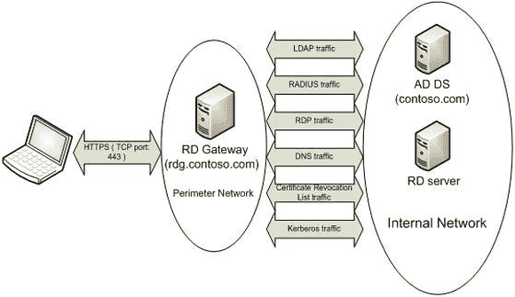 Communication of an RD Gateway in the DMZ, which is a member of a domain, with the internal network